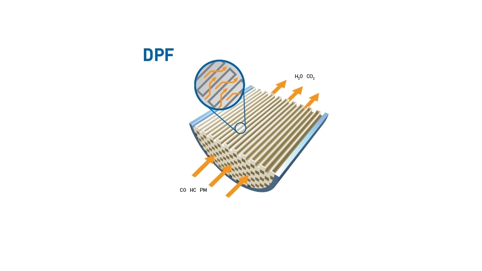 Diesel oxidation catalysts and diesel particulate filters