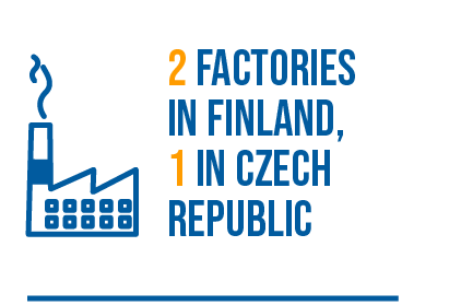 2 Factories in Finland, 1 in Czech Republic